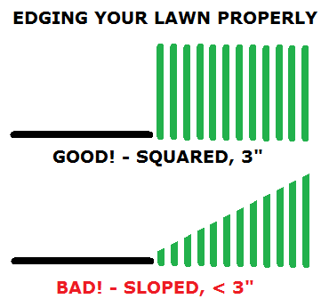 Edging your lawn properly
